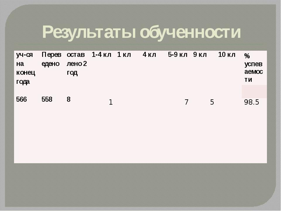 Результаты обученности уч-ся на конецгода 566 Переведено 558 оставлено2 год 8...