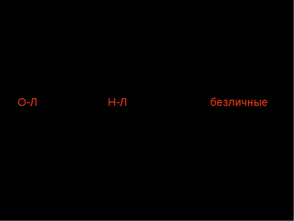 Опорная схема Односоставные предложения с одним главным членом-сказуемым О-Л...