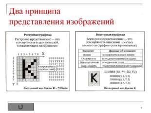 * Два принципа представления изображений