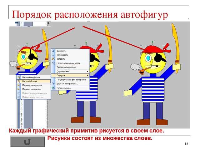 * Порядок расположения автофигур Каждый графический примитив рисуется в своем...