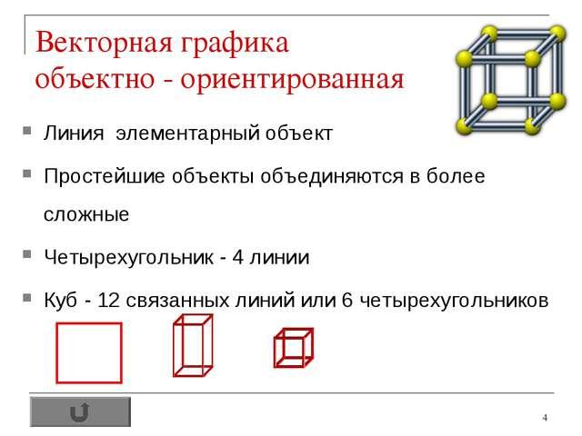 * Векторная графика объектно - ориентированная Линия элементарный объект Прос...
