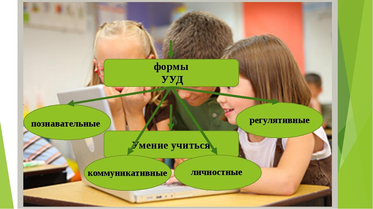 Умение учиться формы УУД познавательные регулятивные  коммуникативные  ли...