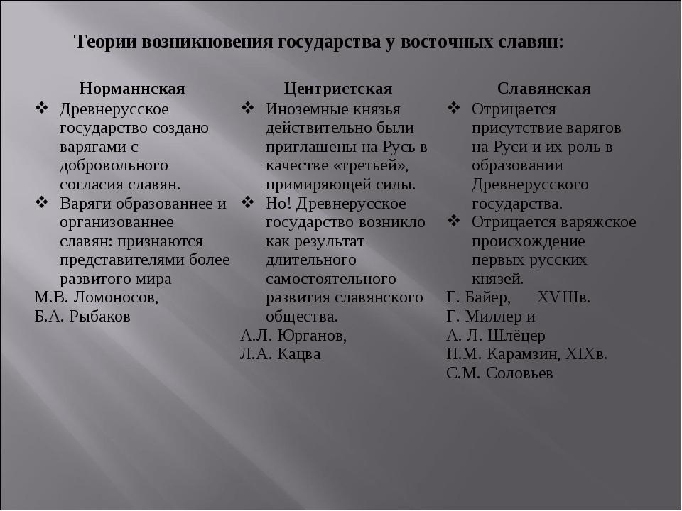 Теории возникновения государства у восточных славян: НорманнскаяЦентристская...