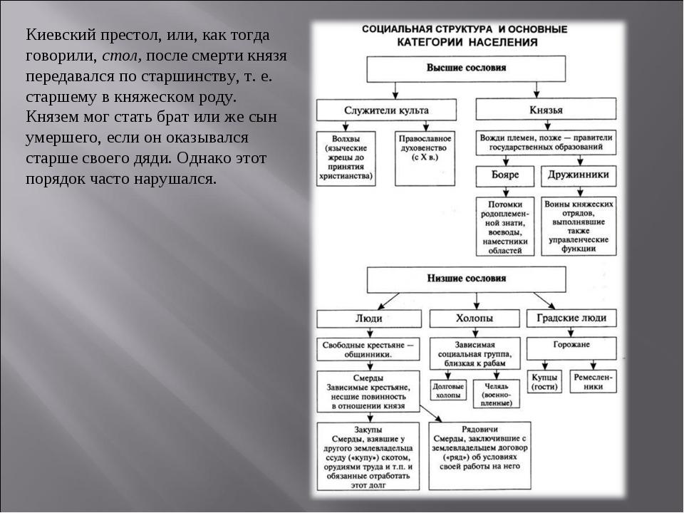 Киевский престол, или, как тогда говорили, стол, после смерти князя передавал...