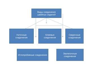 Виды соединения швейных изделий Ниточные соединения Клеевые соединения Сваро