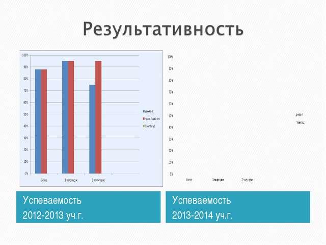 Успеваемость 2012-2013 уч.г. Успеваемость 2013-2014 уч.г.