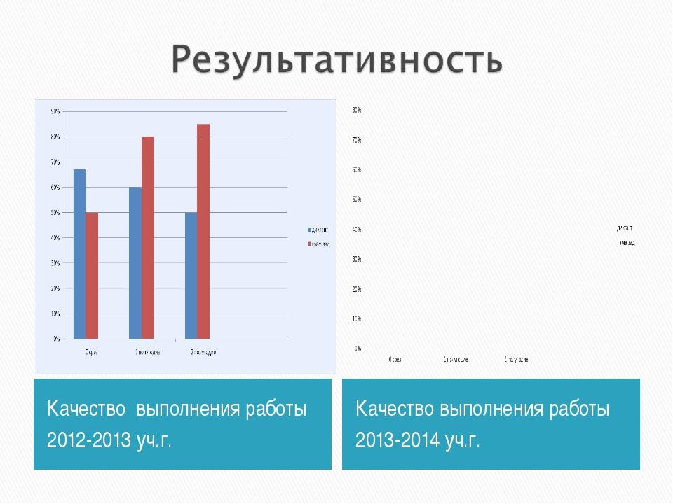 Качество выполнения работы 2012-2013 уч.г. Качество выполнения работы 2013-20...