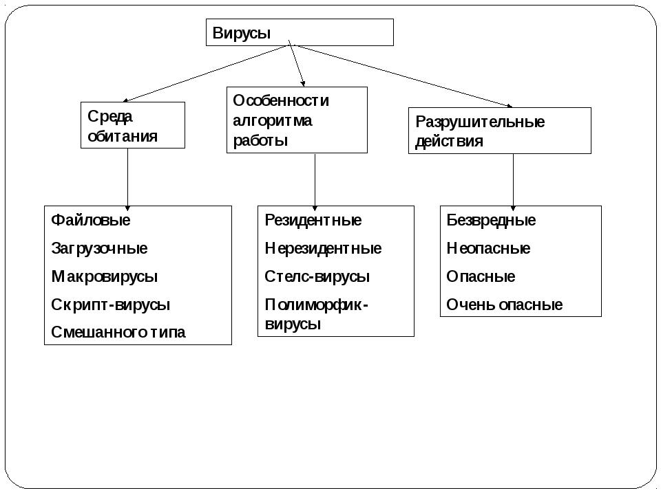 Среда обитания Особенности алгоритма работы Разрушительные действия Вирусы Фа...