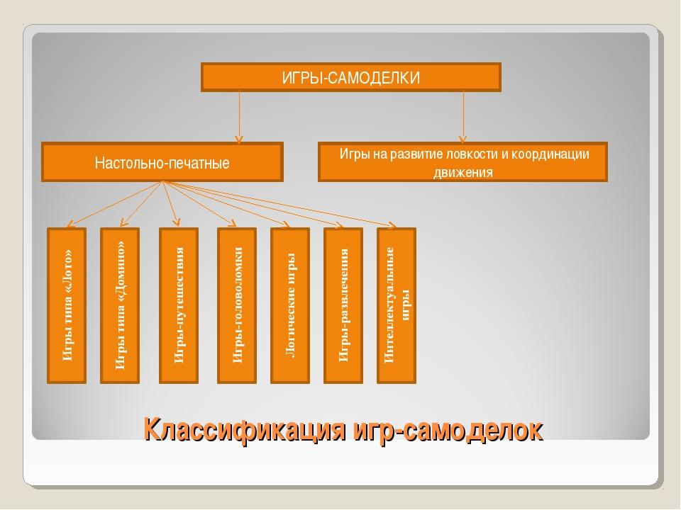 Классификация игр-самоделок ИГРЫ-САМОДЕЛКИ Настольно-печатные Игры на развит...