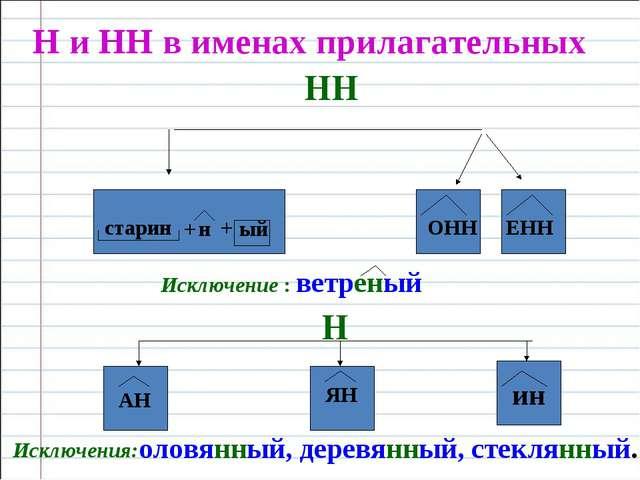 Н и НН в именах прилагательных ОНН ЕНН старин + н + ый ый НН Исключение : вет...