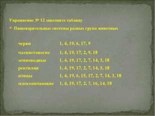 Упражнение № 12 заполните таблицу Пищеварительные системы разных групп животных