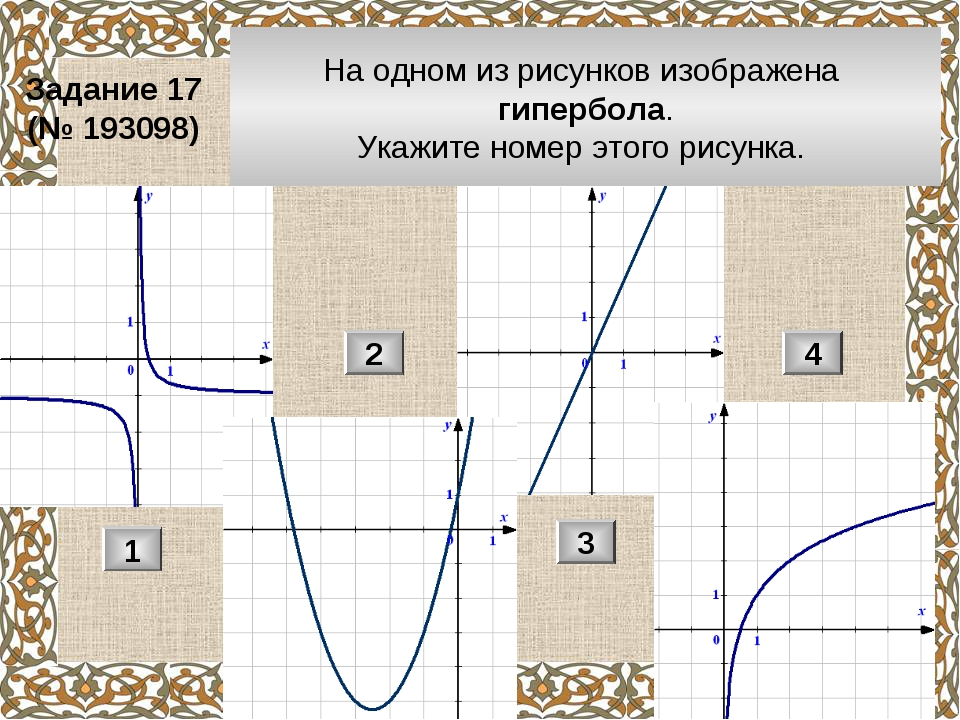 На одном из рисунков изображена гипербола. Укажите номер этого рисунка. Задан...