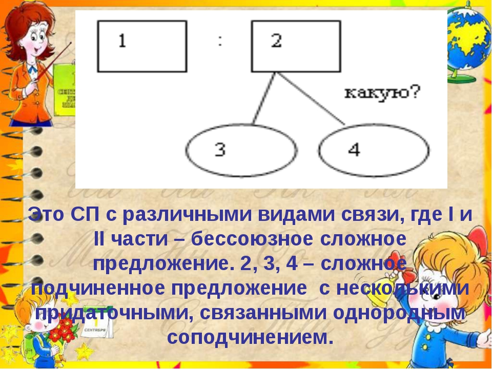 Это СП с различными видами связи, где I и II части – бессоюзное сложное пред...