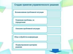 Стадии принятия управленческого решения Появление проблемы, ее определение Оп