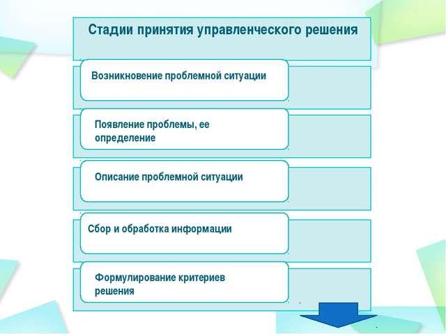 Стадии принятия управленческого решения Появление проблемы, ее определение Оп...