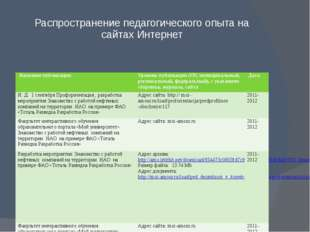 Распространение педагогического опыта на сайтах Интернет Название публикации