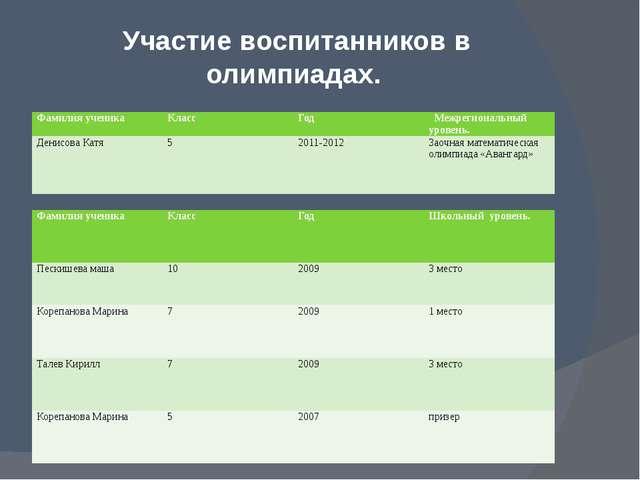Участие воспитанников в олимпиадах. Фамилия ученика Класс Год Межрегиональны...