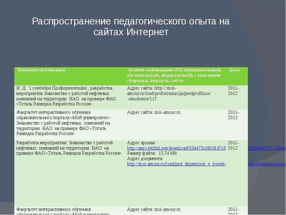 Распространение педагогического опыта на сайтах Интернет Название публикации...