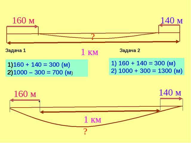 160 + 140 = 300 (м) 1000 – 300 = 700 (м) Задача 1 Задача 2 1) 160 + 140 = 300...