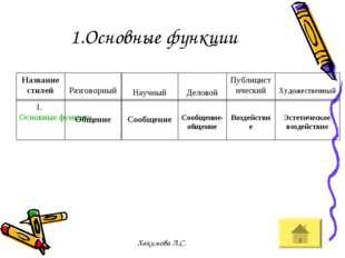 1.Основные функции Название стилей Разговорный Научный Деловой Публицистическ