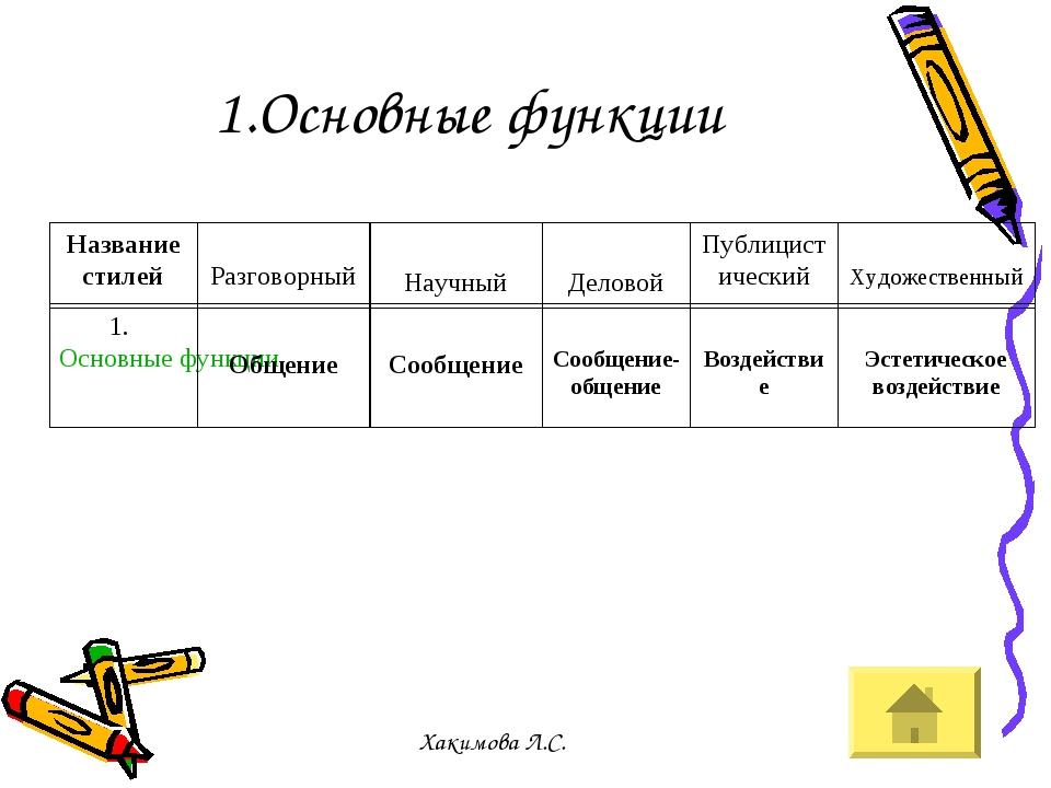 1.Основные функции Название стилей Разговорный Научный Деловой Публицистическ...