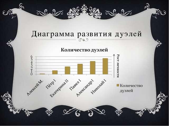 Диаграмма развития дуэлей