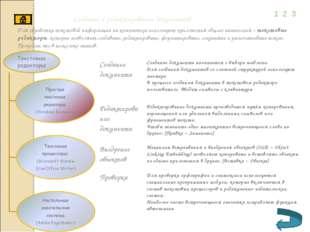 Создание и редактирование документов 1 2 3 Для обработки текстовой информации