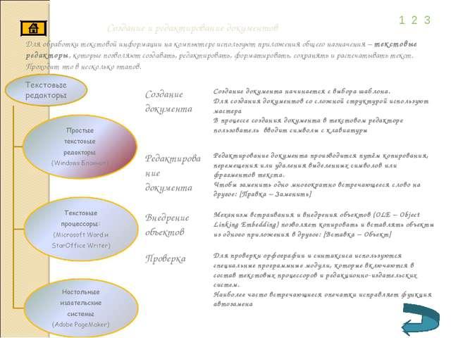 Создание и редактирование документов 1 2 3 Для обработки текстовой информации...