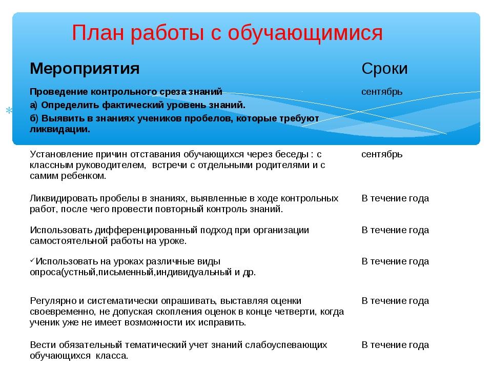 План работы с обучающимися МероприятияСроки Проведение контрольного среза з...