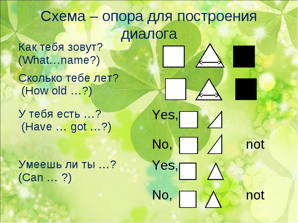 Схема – опора для построения диалога Как тебя зовут? (What…name?) Сколько те...