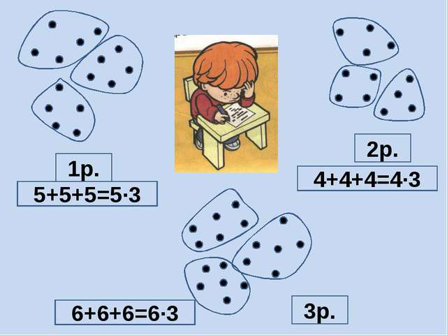 1р. 2р. 3р. 5+5+5=5∙3 4+4+4=4∙3 6+6+6=6∙3