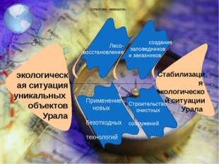 СТРАТЕГИЯ «ФИШБОУН» экологическая ситуация уникальных объектов Урала Стабили