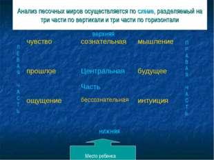 Анализ песочных миров осуществляется по схеме, разделяемый на три части по ве