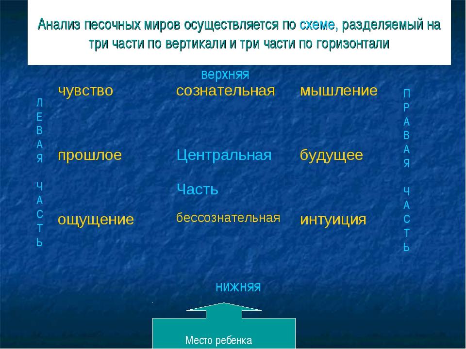Анализ песочных миров осуществляется по схеме, разделяемый на три части по ве...