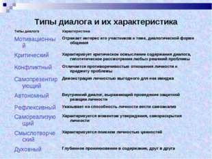 Типы диалога и их характеристика Типы диалогаХарактеристика МотивационныйОт