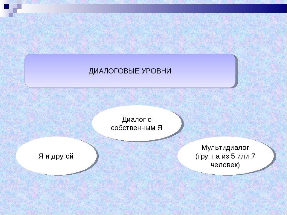 ДИАЛОГОВЫЕ УРОВНИ Я и другой Диалог с собственным Я Мультидиалог (группа из 5...