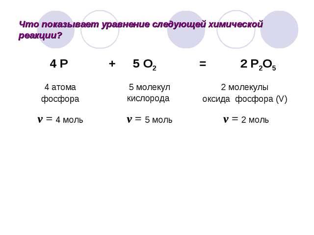 Что показывает уравнение следующей химической реакции?