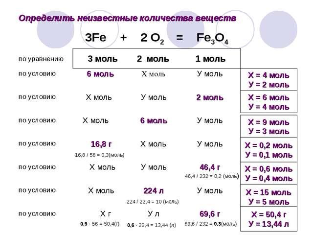 Определить неизвестные количества веществ 3 моль 2 моль 1 моль Х = 4 моль У =...