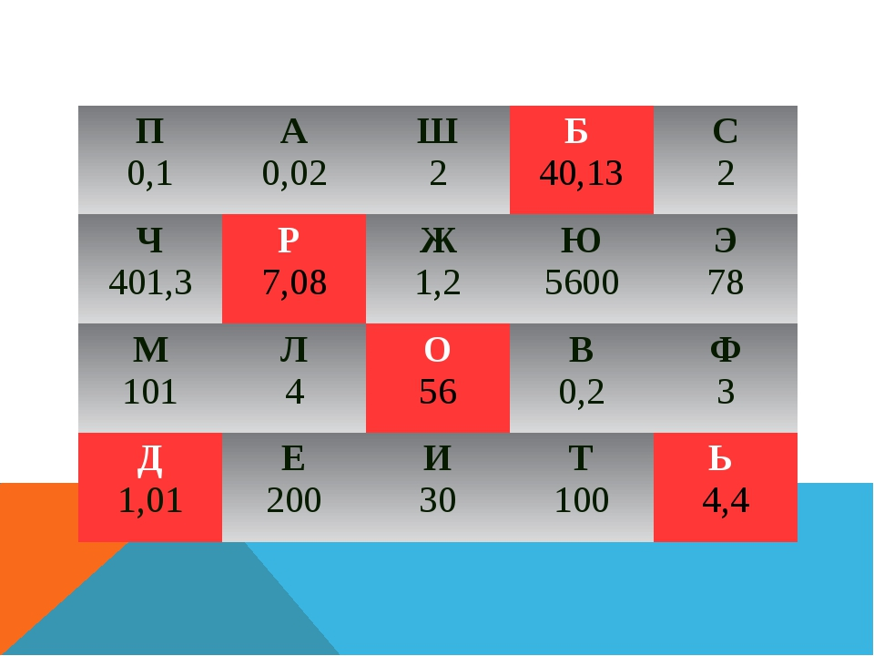 П 0,1 А 0,02 Ш 2 Б 40,13 С 2 Ч 401,3 Р 7,08 Ж 1,2 Ю 5600 Э 78 М 101 Л 4 О 56...