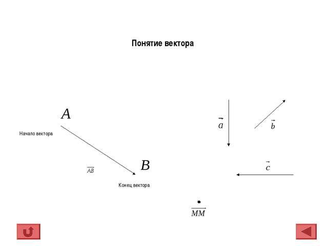 Начало вектора Конец вектора Понятие вектора
