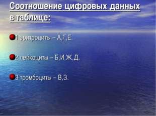 Соотношение цифровых данных в таблице: 1 эритроциты – А,Г,Е. 2 лейкоциты – Б,
