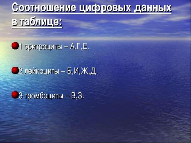 Соотношение цифровых данных в таблице: 1 эритроциты – А,Г,Е. 2 лейкоциты – Б,...