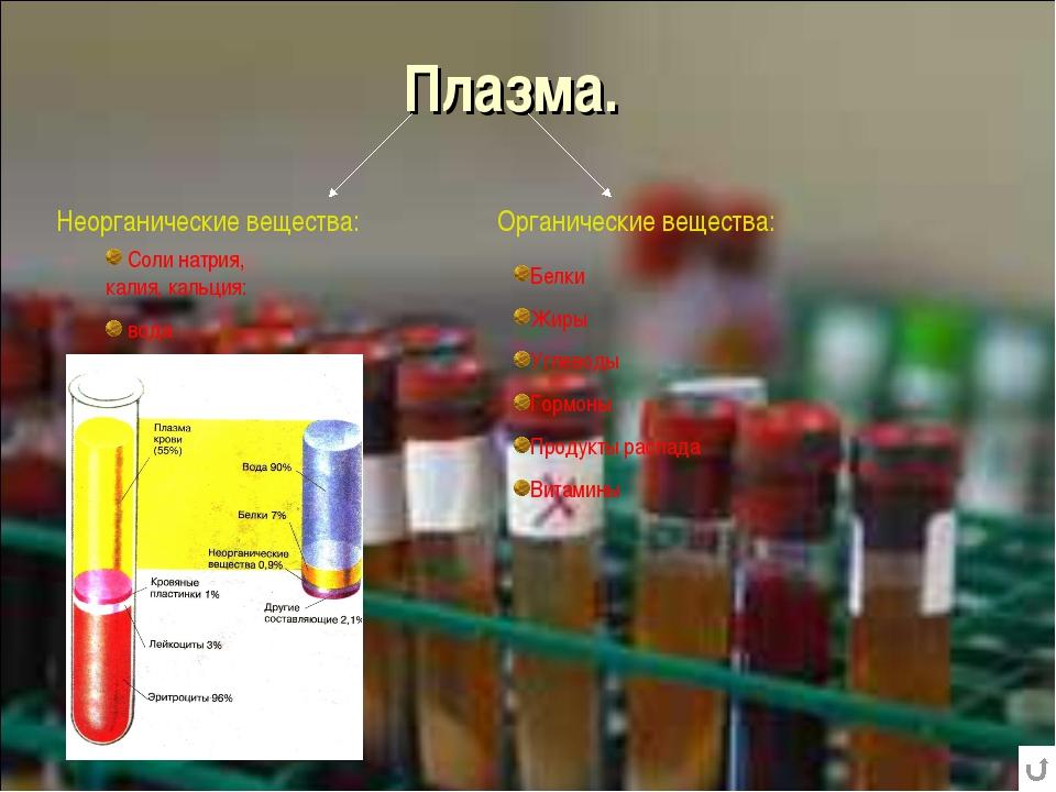 Плазма. Неорганические вещества: Органические вещества: Белки Жиры Углеводы Г...