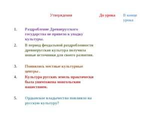 УтвержденияДо урокаВ конце урока 1.Раздробление Древнерусского государств