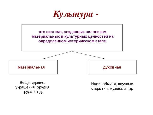 Культура - это система, созданных человеком материальных и культурных ценност...