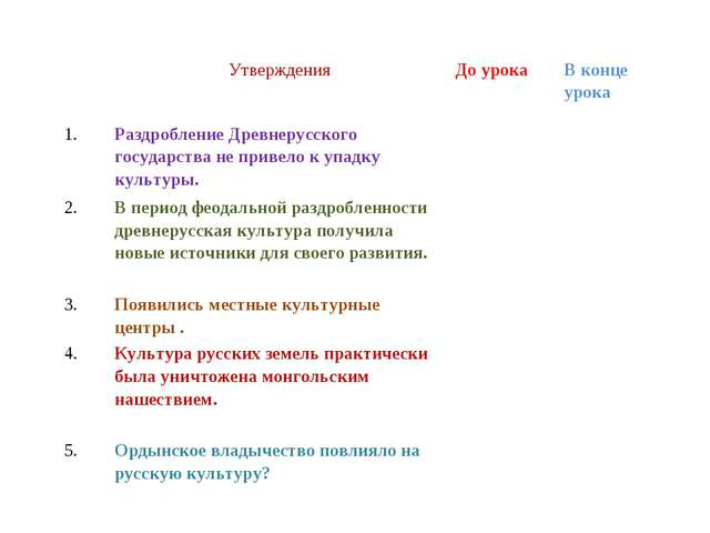УтвержденияДо урокаВ конце урока 1.Раздробление Древнерусского государств...