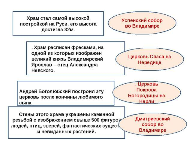 Храм стал самой высокой постройкой на Руси, его высота достигла 32м. . Храм...