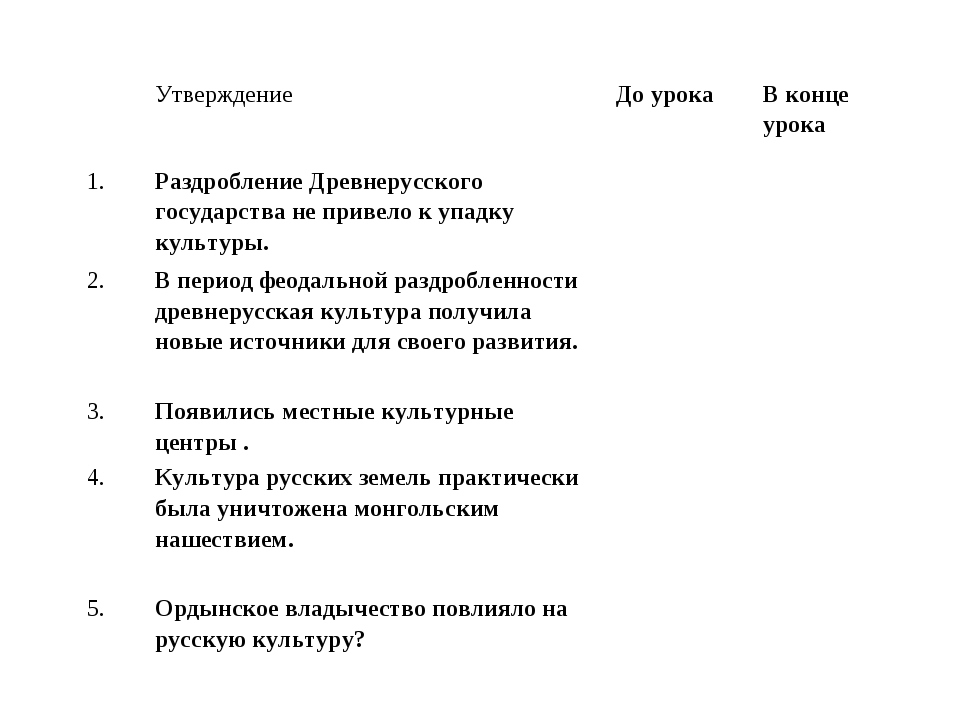 УтверждениеДо урокаВ конце урока 1.Раздробление Древнерусского государств...
