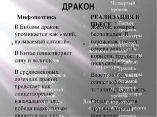 ДРАКОН Мифопоэтика РЕАЛИЗАЦИЯ В ПЬЕСЕ В Библии дракон упоминается как «змий,