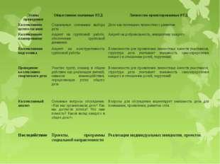 Этапы проведенияОбщественно-значимые КТДЛичностно-ориентированные КТД Колле